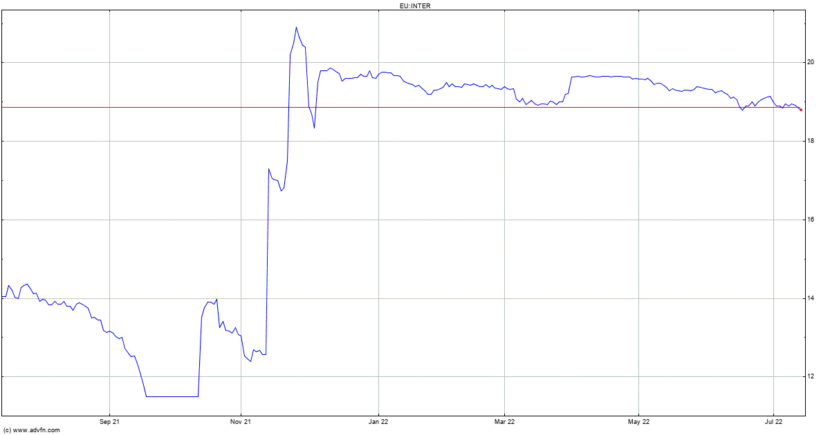 Intertrust NV Share Price. INTER