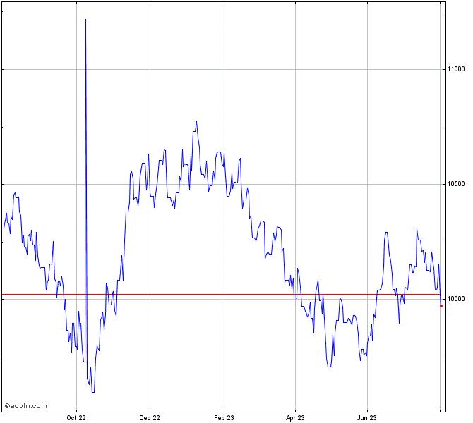 AUD vs IDR Chart - AUDIDR   ADVFN