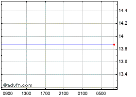 Intraday Swiss Franc vs Namibia Dollar chart