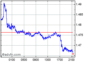 Intraday Euro vs Australian Dollar chart
