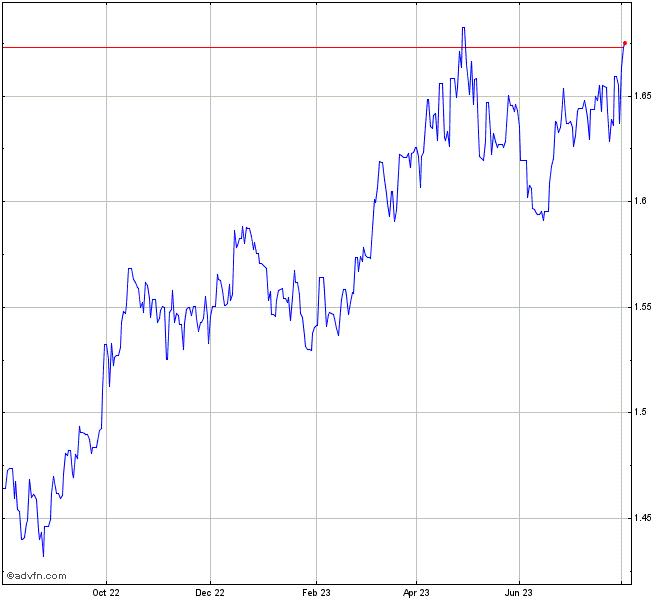 Bhp Stock Quote: Euro Vs Australian Dollar Chart - EURAUD