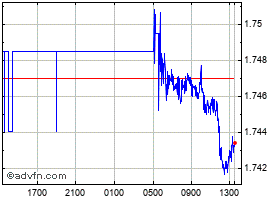 Intraday UK Sterling vs Australian Dollar chart