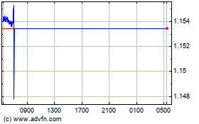Click Here for more Sterling vs CHF Charts.