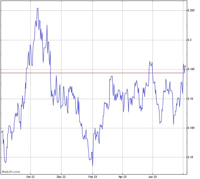 HKD vs AUD Chart - HKDAUD | ADVFN