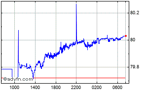 US Dollar - Indian Rupee Intraday Forex Chart