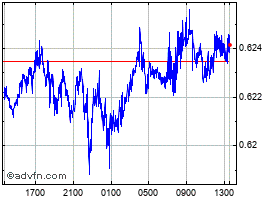 Intraday South African Rand vs Swedish Kr chart