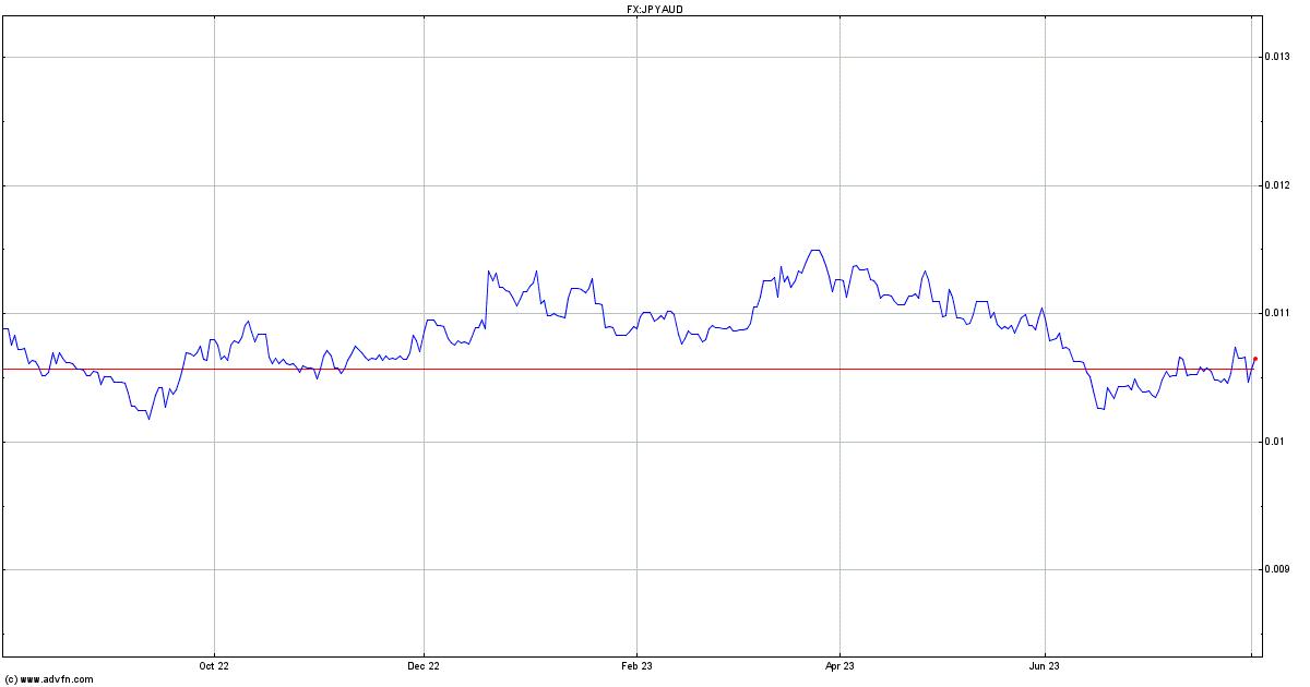 Advfn forex charts