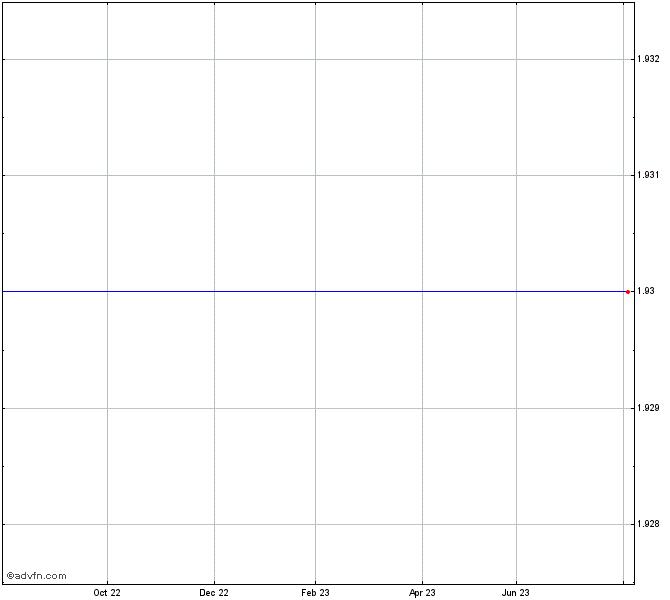 Graphene Nano Share Chart - GRPH   ADVFN