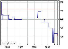 Oxford Biomedica Share Price. OXB - Stock Quote, Charts