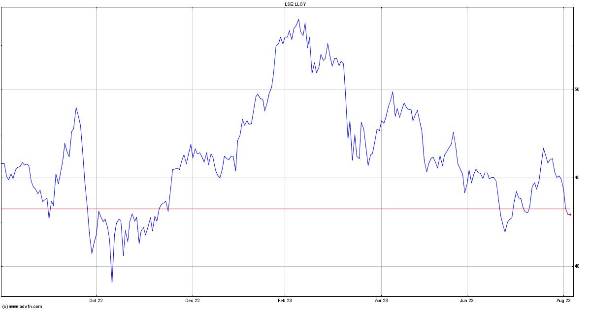 lloyds banking group stock analysis
