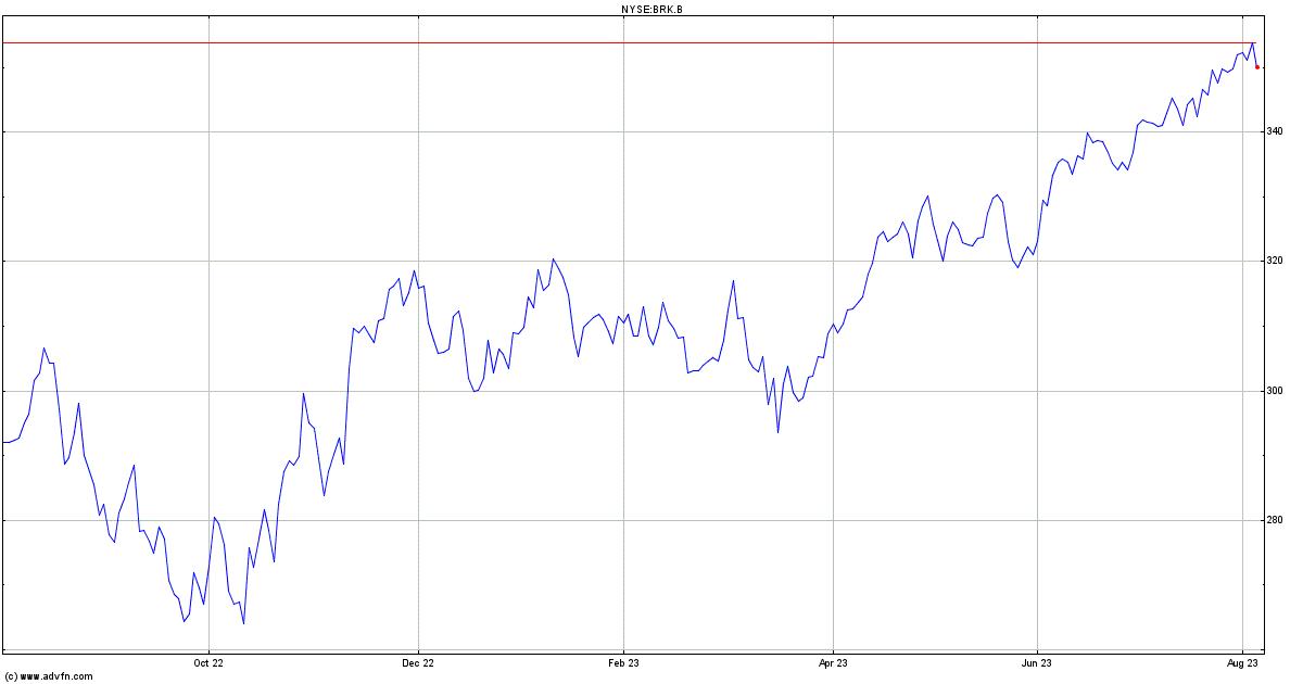 Berkshire Hathaway Share Price. BRK.B