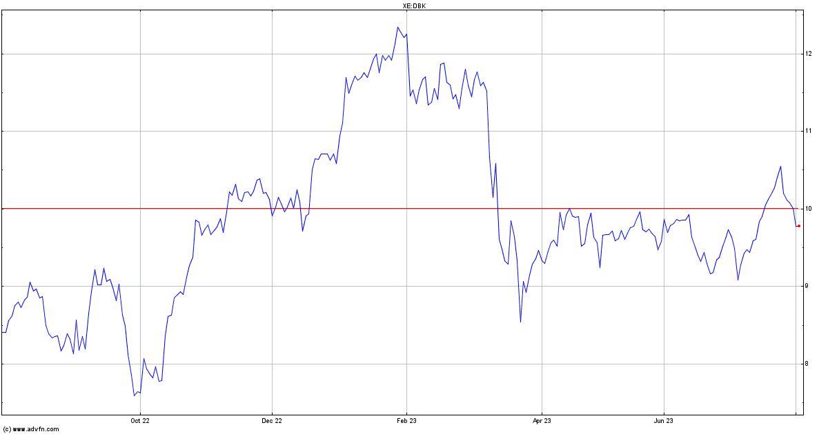deutsche bank stock price today